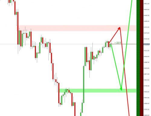 Was passiert als nächstes im Dow Jones? Die Reihenfolge ist wichtig